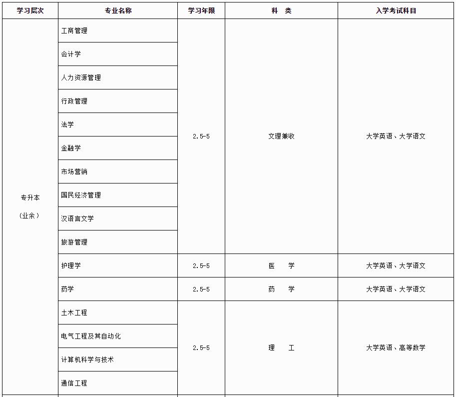 2020年春季四川大学网络教育专升本招生简章