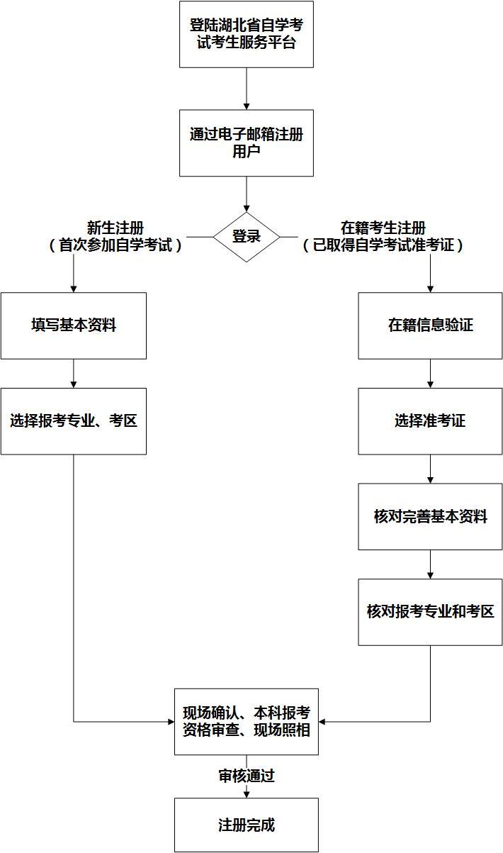 自考网上注册与现场确认流程图
