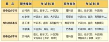 2020年湖北师范大学成人高考专升本招生简章